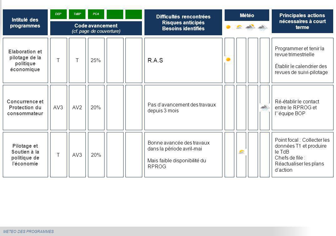 METEO DES PROGRAMMES Elaboration et pilotage de la politique économique R.A.S Programmer et tenir la revue trimestrielle Établir le calendrier des rev