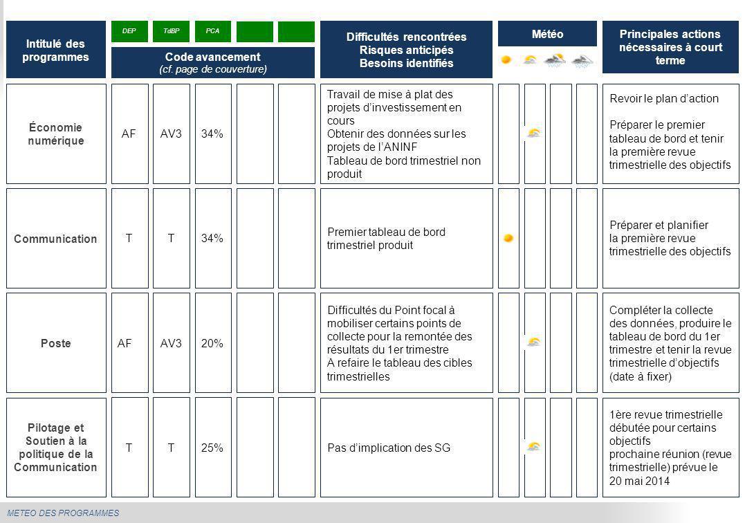 METEO DES PROGRAMMES Économie numérique Travail de mise à plat des projets d'investissement en cours Obtenir des données sur les projets de l'ANINF Ta