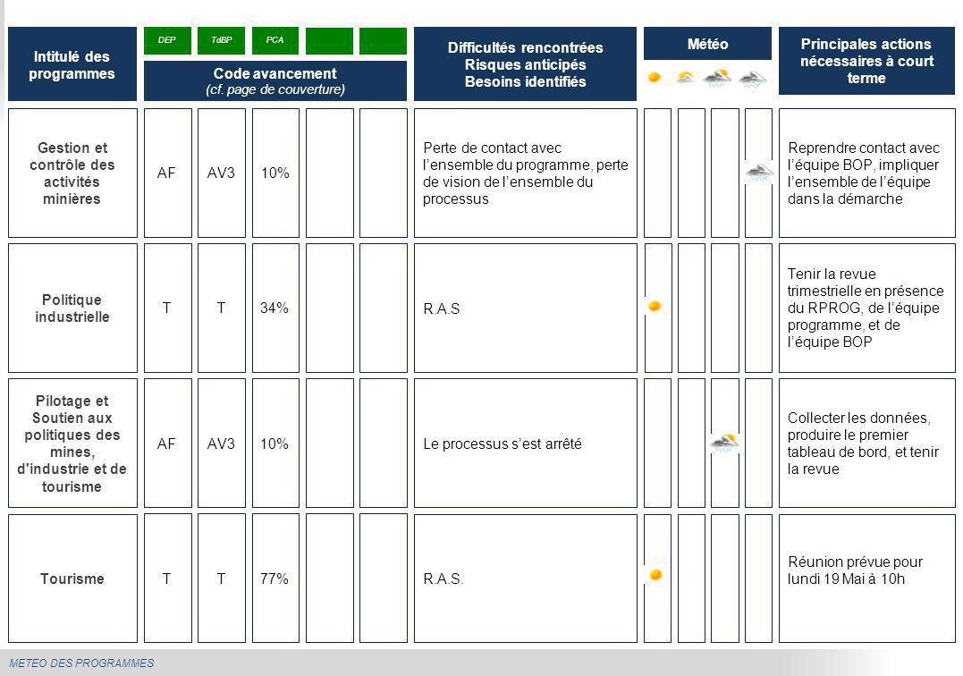 METEO DES PROGRAMMES Gestion et contrôle des activités minières Perte de contact avec l'ensemble du programme, perte de vision de l'ensemble du proces
