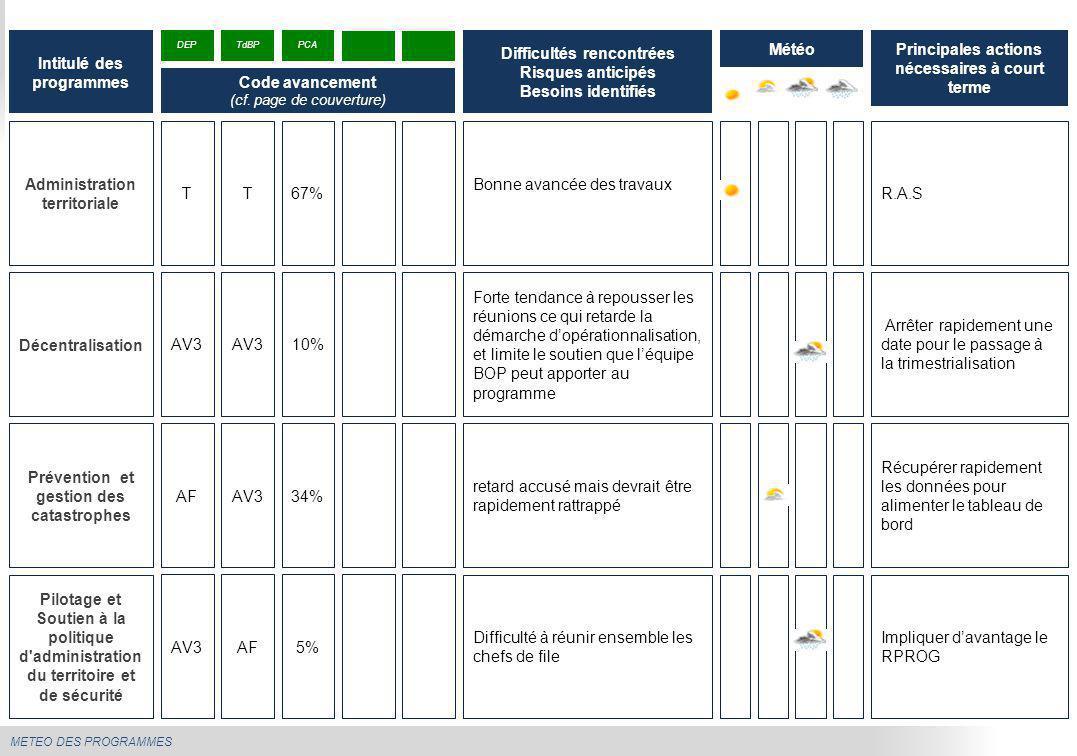METEO DES PROGRAMMES Administration territoriale Bonne avancée des travaux R.A.S Intitulé des programmes Difficultés rencontrées Risques anticipés Bes