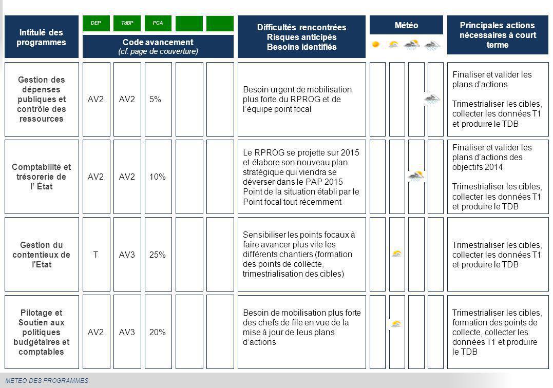 METEO DES PROGRAMMES Gestion des dépenses publiques et contrôle des ressources Besoin urgent de mobilisation plus forte du RPROG et de l'équipe point