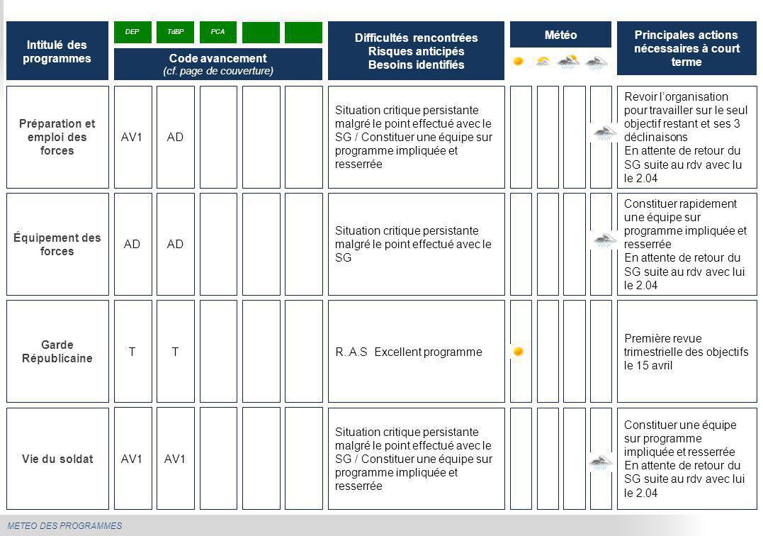 METEO DES PROGRAMMES Préparation et emploi des forces Situation critique persistante malgré le point effectué avec le SG / Constituer une équipe sur p
