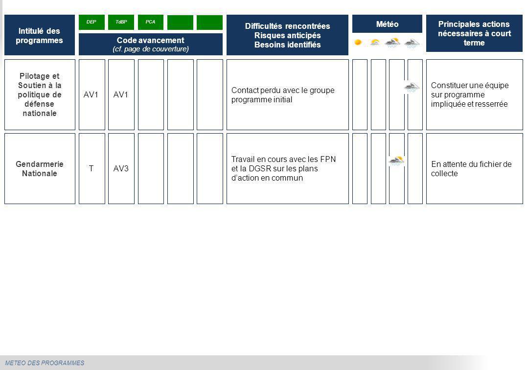METEO DES PROGRAMMES Pilotage et Soutien à la politique de défense nationale Contact perdu avec le groupe programme initial Constituer une équipe sur