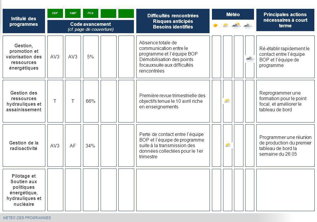 METEO DES PROGRAMMES Gestion, promotion et valorisation des ressources énergétiques Absence totale de communication entre le programme et l'équipe BOP