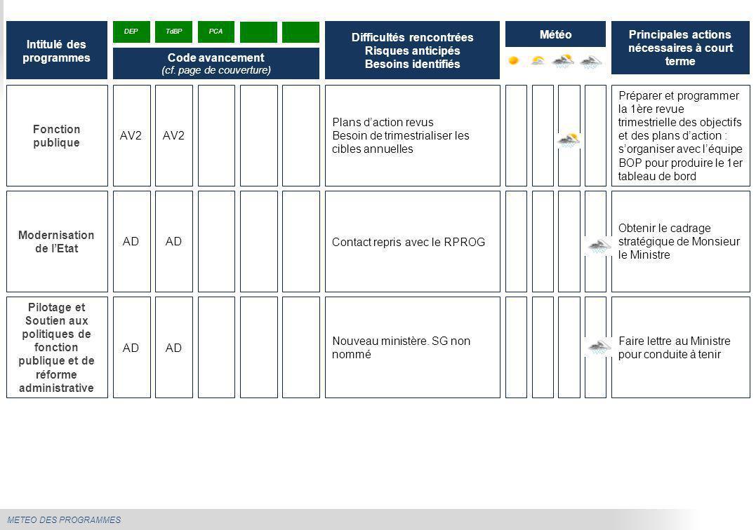 METEO DES PROGRAMMES Fonction publique Plans d'action revus Besoin de trimestrialiser les cibles annuelles Préparer et programmer la 1ère revue trimes