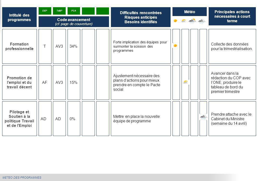 METEO DES PROGRAMMES Intitulé des programmes Difficultés rencontrées Risques anticipés Besoins identifiés Météo DEP Code avancement (cf. page de couve