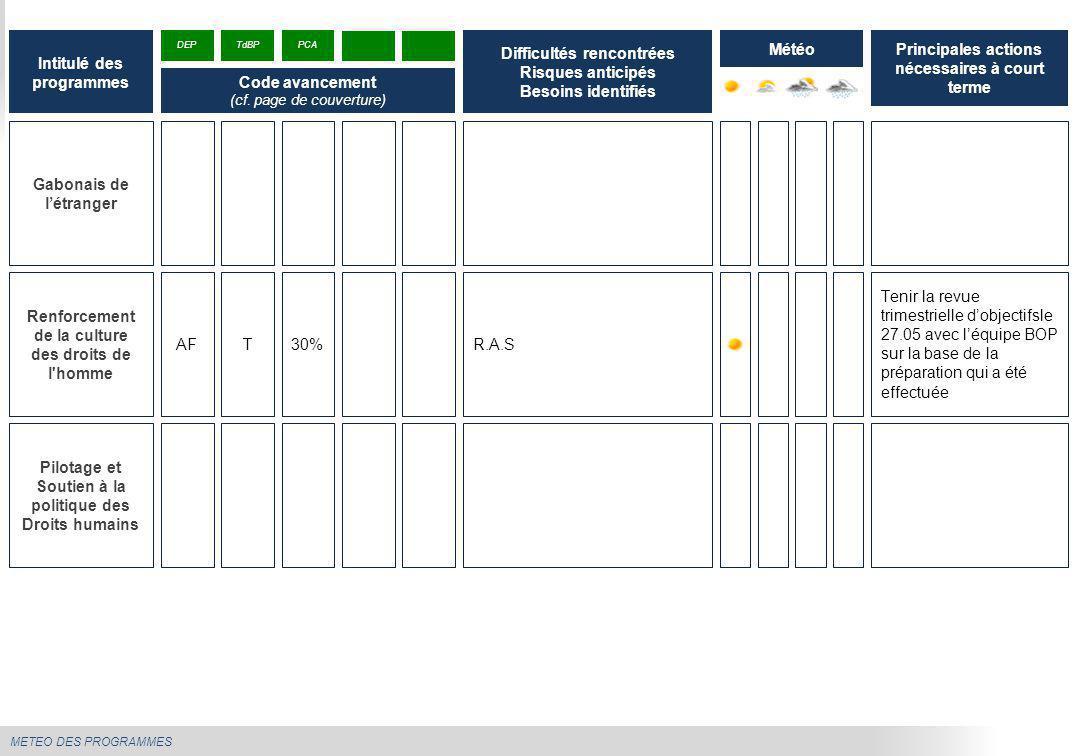 METEO DES PROGRAMMES Tenir la revue trimestrielle d'objectifsle 27.05 avec l'équipe BOP sur la base de la préparation qui a été effectuée Gabonais de