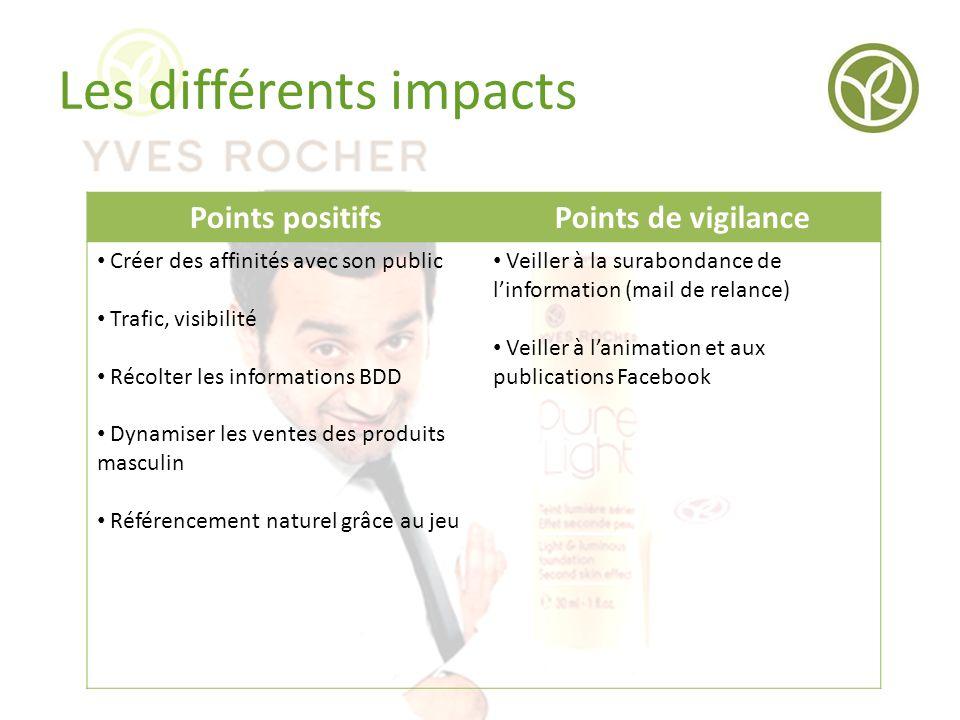 Les différents impacts Points positifsPoints de vigilance Créer des affinités avec son public Trafic, visibilité Récolter les informations BDD Dynamis