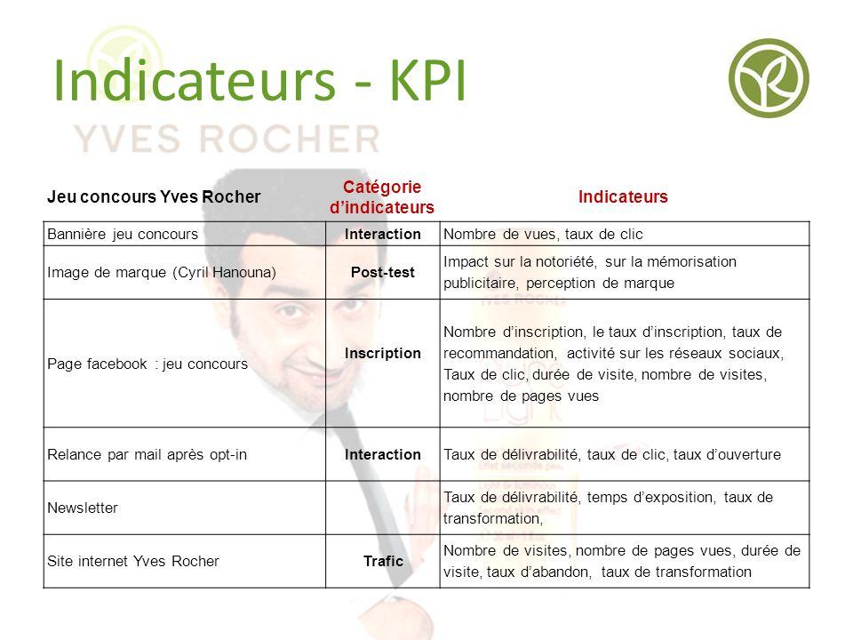 Indicateurs - KPI Jeu concours Yves Rocher Catégorie d'indicateurs Indicateurs Bannière jeu concoursInteractionNombre de vues, taux de clic Image de m