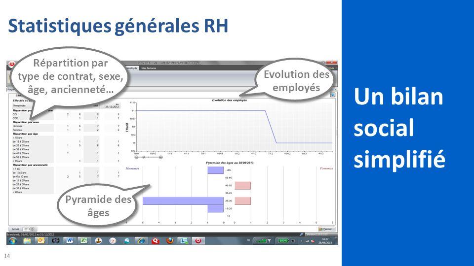 14 Statistiques générales RH Répartition par type de contrat, sexe, âge, ancienneté… Pyramide des âges Evolution des employés Un bilan social simplifié