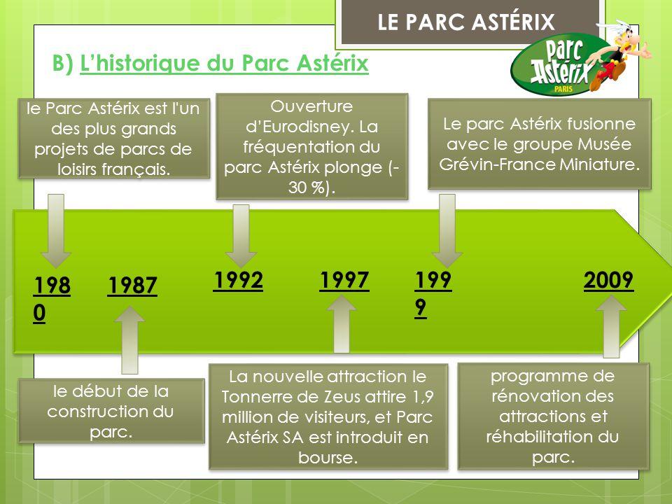 LE PARC ASTÉRIX B) L'historique du Parc Astérix le début de la construction du parc. La nouvelle attraction le Tonnerre de Zeus attire 1,9 million de