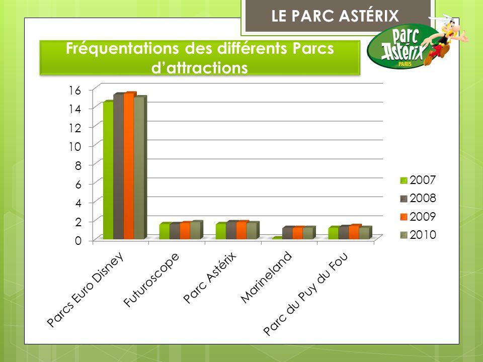 LE PARC ASTÉRIX II) Exemple d'un parc d'attractions A) Les données principales L'un des trois principaux parc de loisirs en France.