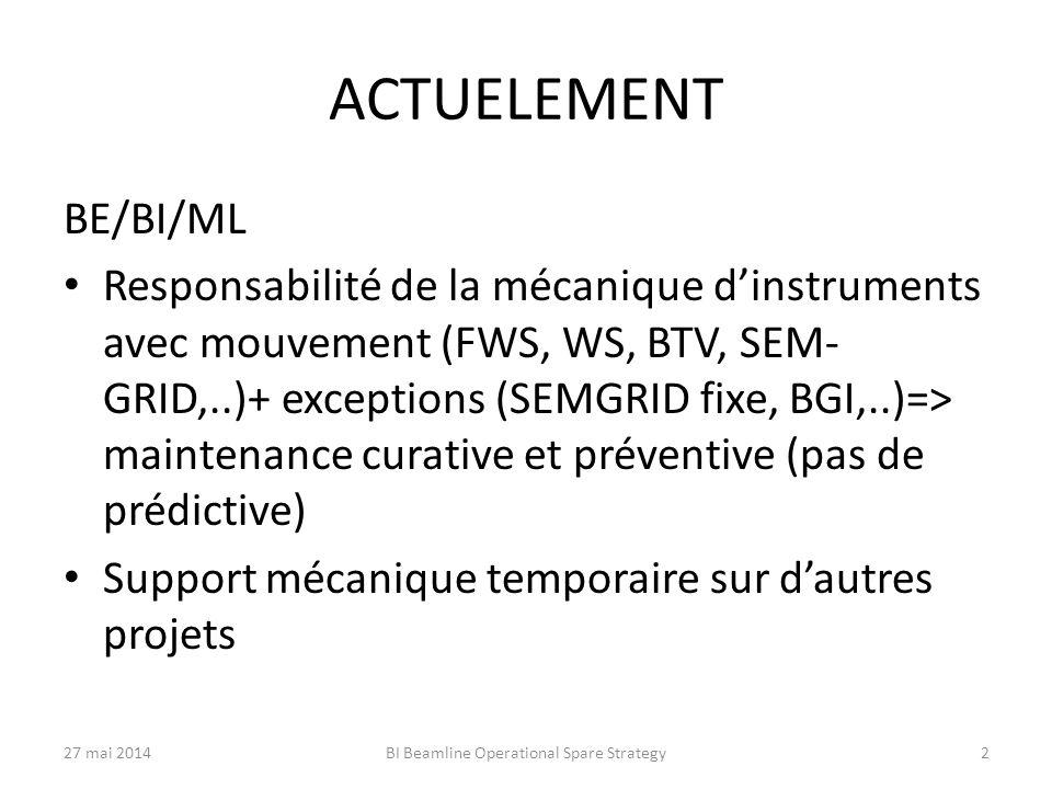 ACTUELEMENT BE/BI/ML Responsabilité de la mécanique d'instruments avec mouvement (FWS, WS, BTV, SEM- GRID,..)+ exceptions (SEMGRID fixe, BGI,..)=> maintenance curative et préventive (pas de prédictive) Support mécanique temporaire sur d'autres projets 27 mai 2014BI Beamline Operational Spare Strategy2