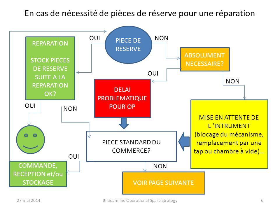 En cas de nécessité de pièces de réserve pour une réparation PIECE DE RESERVE OUI NON REPARATION STOCK PIECES DE RESERVE SUITE A LA REPARATION OK.