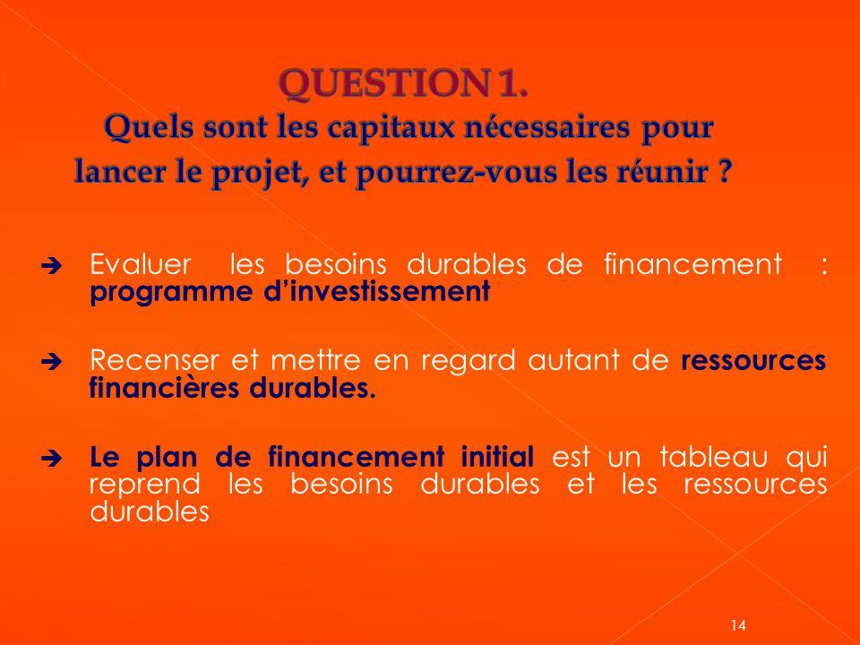  Evaluer les besoins durables de financement : programme d'investissement  Recenser et mettre en regard autant de ressources financières durables. 
