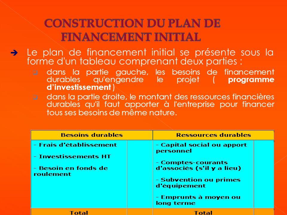  Le plan de financement initial se présente sous la forme d'un tableau comprenant deux parties :  dans la partie gauche, les besoins de financement