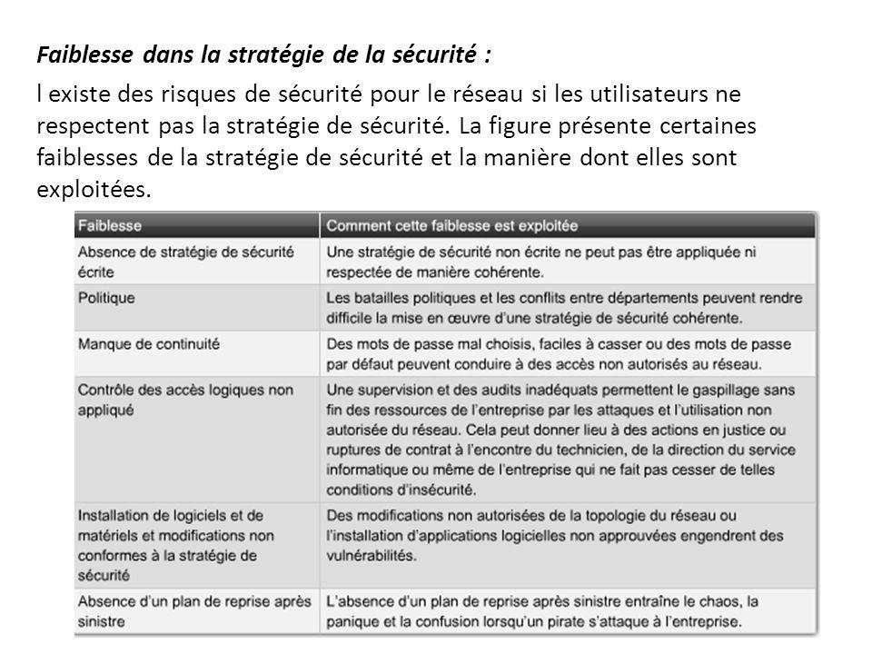Faiblesse dans la stratégie de la sécurité : l existe des risques de sécurité pour le réseau si les utilisateurs ne respectent pas la stratégie de séc