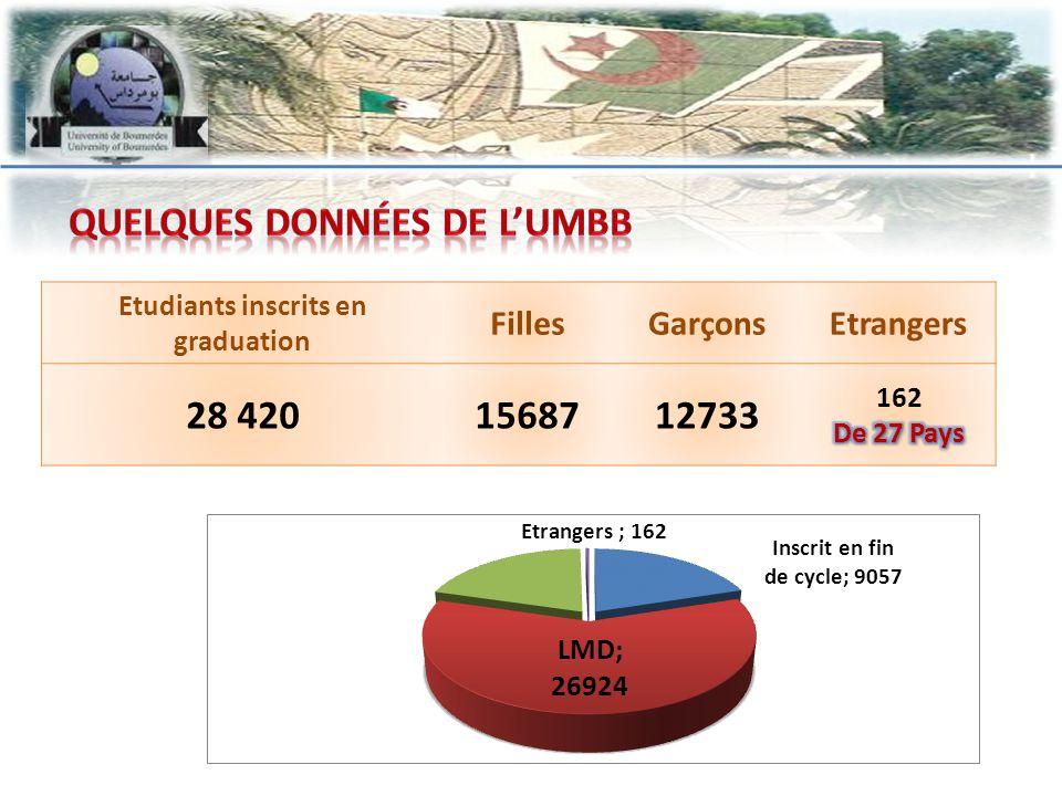 Etudiants inscrits en graduation FillesGarçonsEtrangers 28 4201568712733