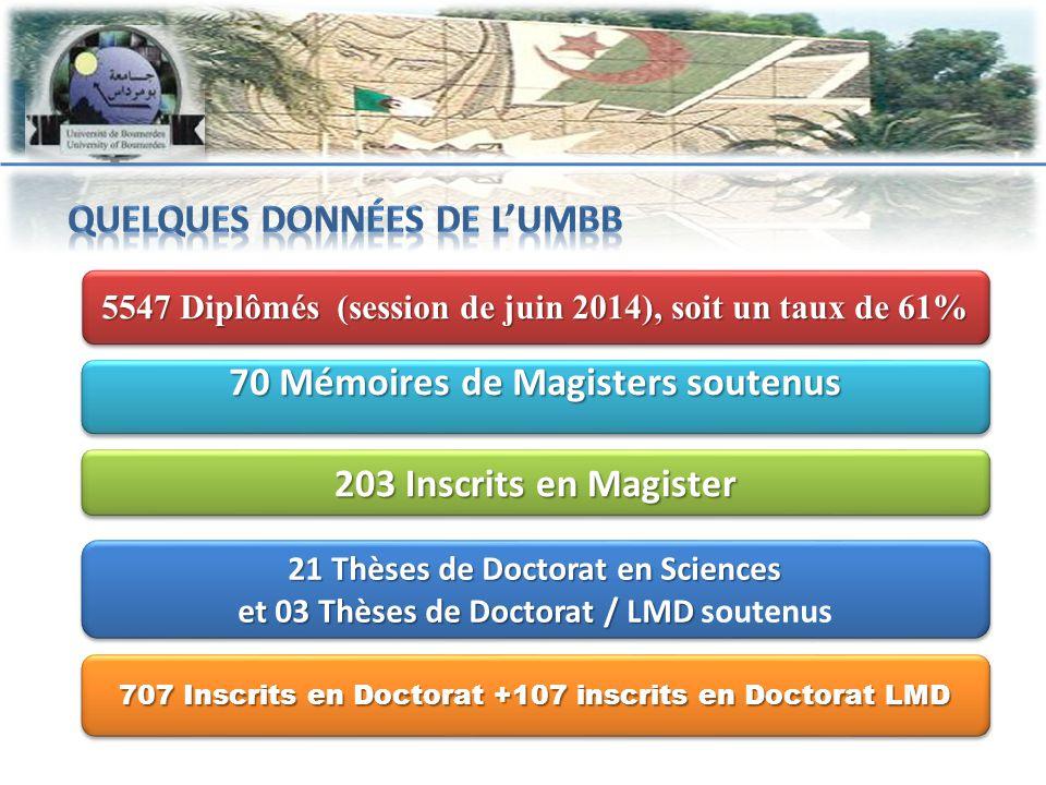 5547 Diplômés (session de juin 2014), soit un taux de 61% 70 Mémoires de Magisters soutenus 203 Inscrits en Magister 21 Thèses de Doctorat en Sciences