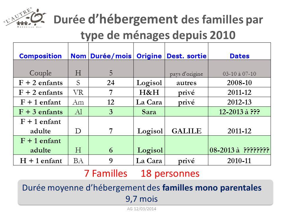 Durée d'hébergement des familles par type de ménages depuis 2010 7 Familles 18 personnes Durée moyenne d'hébergement des familles mono parentales 9,7