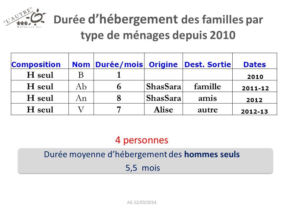 Durée d'hébergement des familles par type de ménages depuis 2010 4 personnes Durée moyenne d'hébergement des hommes seuls 5,5 mois CompositionNomDurée