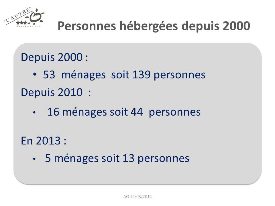 Personnes hébergées depuis 2000 Depuis 2000 : 53 ménages soit 139 personnes Depuis 2010 : 16 ménages soit 44 personnes En 2013 : 5 ménages soit 13 per
