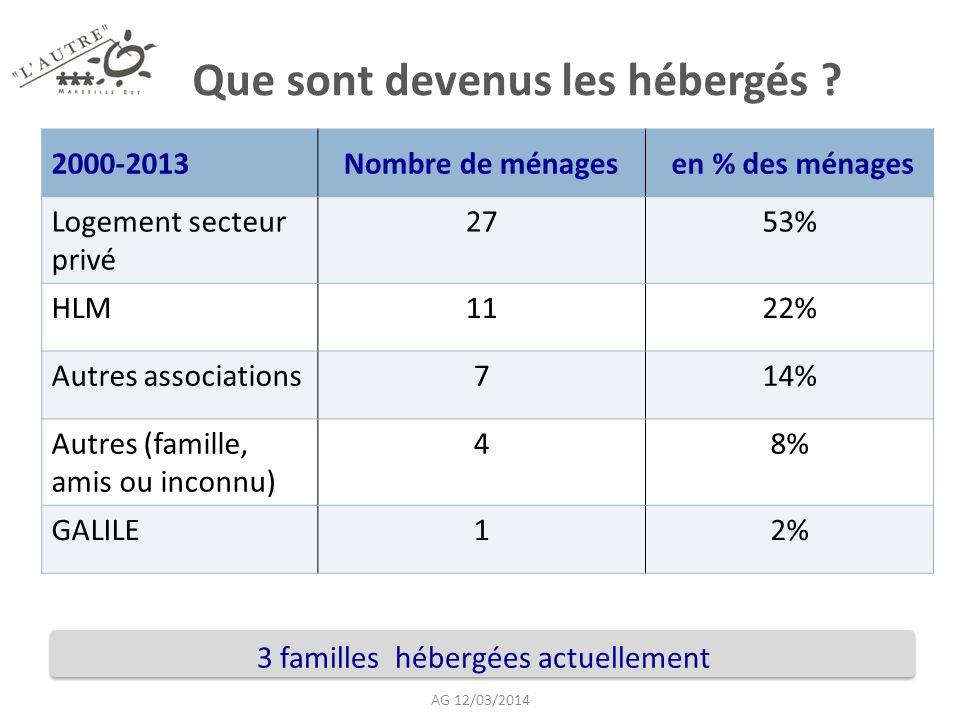 Que sont devenus les hébergés ? 2000-2013Nombre de ménages en % des ménages Logement secteur privé 2753% HLM1122% Autres associations714% Autres (fami