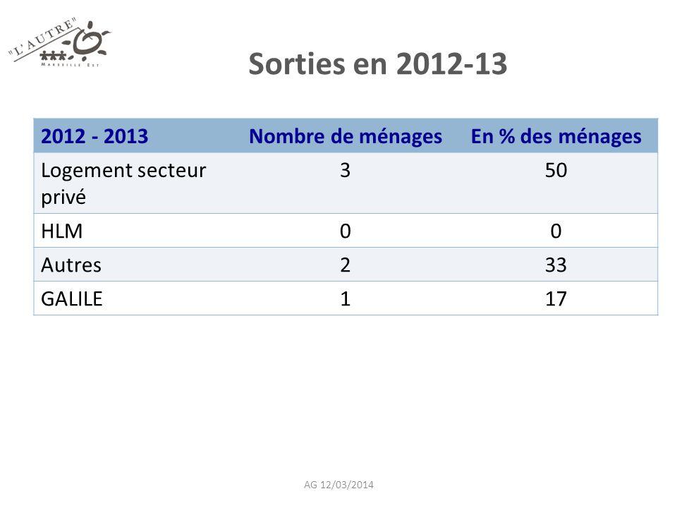 Sorties en 2012-13 2012 - 2013Nombre de ménagesEn % des ménages Logement secteur privé 350 HLM00 Autres233 GALILE117 AG 12/03/2014