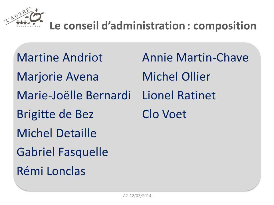 Le conseil d'administration : composition Martine Andriot Marjorie Avena Marie-Joëlle Bernardi Brigitte de Bez Michel Detaille Gabriel Fasquelle Rémi