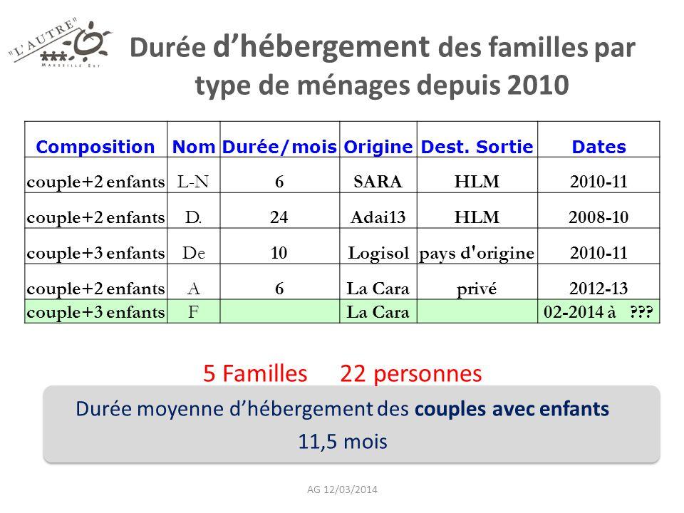 Durée d'hébergement des familles par type de ménages depuis 2010 7 Familles 18 personnes Durée moyenne d'hébergement des familles mono parentales 9,7 mois CompositionNomDurée/moisOrigineDest.