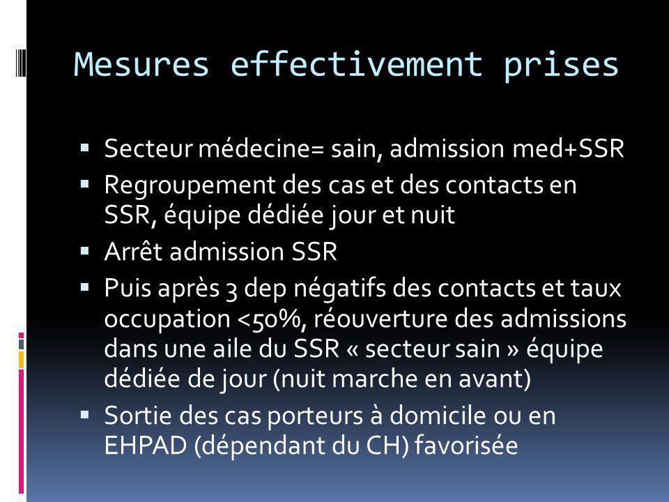 Mesures effectivement prises  Secteur médecine= sain, admission med+SSR  Regroupement des cas et des contacts en SSR, équipe dédiée jour et nuit  A