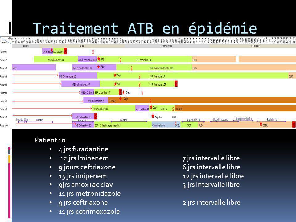 Traitement ATB en épidémie Patient 10: 4 jrs furadantine 12 jrs Imipenem 7 jrs intervalle libre 9 jours ceftriaxone6 jrs intervalle libre 15 jrs imipe