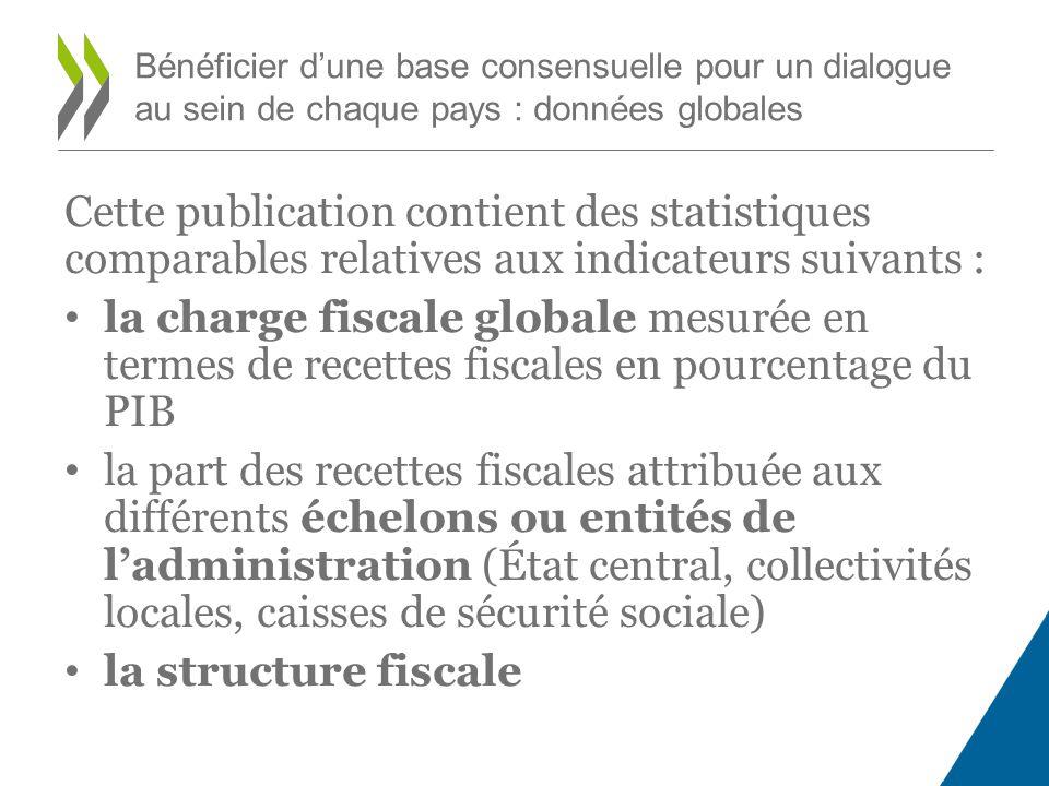 Cette publication contient des statistiques comparables relatives aux indicateurs suivants : la charge fiscale globale mesurée en termes de recettes f