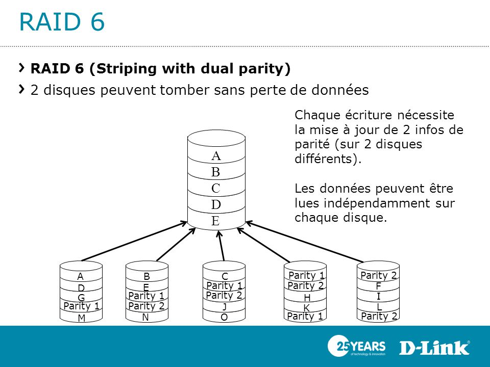 RAID 6 RAID 6 (Striping with dual parity) 2 disques peuvent tomber sans perte de données ABCDEABCDE B C K J H E M D G A O N Parity 1 Parity 2 F Parity