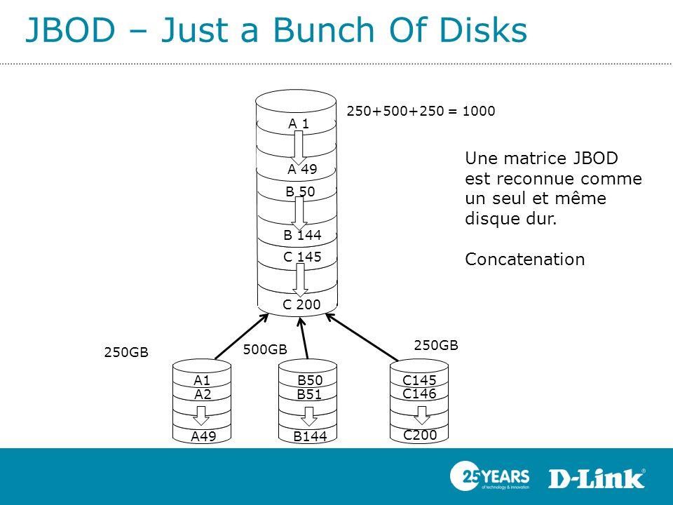 JBOD – Just a Bunch Of Disks A ZZ A1 B50 B144 A49 C145 250+500+250 = 1000 B51 C146 C200 Une matrice JBOD est reconnue comme un seul et même disque dur