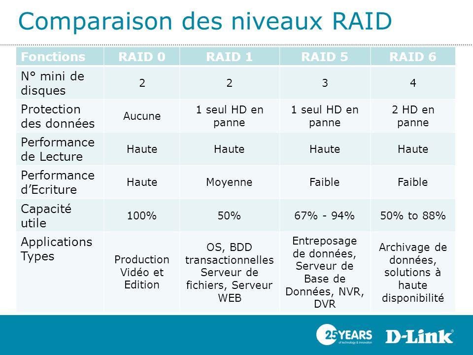 FonctionsRAID 0RAID 1RAID 5RAID 6 N° mini de disques 2234 Protection des données Aucune 1 seul HD en panne 2 HD en panne Performance de Lecture Haute