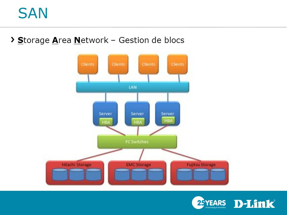 SAN Storage Area Network – Gestion de blocs