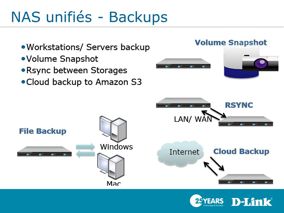 NAS unifiés - Backups