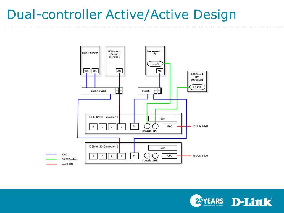 Dual-controller Active/Active Design