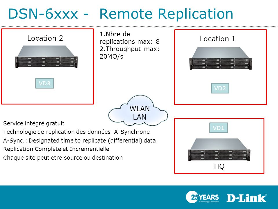 DSN-6xxx - Remote Replication WLAN LAN Location 2 Location 1 HQ VD1 VD3 VD2 VD3 VD2 1.Nbre de replications max: 8 2.Throughput max: 20MO/s Service intégré gratuit Technologie de replication des données A-Synchrone A-Sync.: Designated time to replicate (differential) data Replication Complete et Incrementielle Chaque site peut etre source ou destination