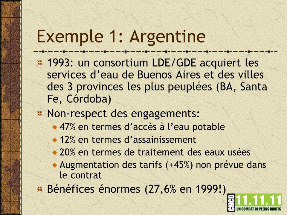 Exemple 1: Argentine 1993: un consortium LDE/GDE acquiert les services d'eau de Buenos Aires et des villes des 3 provinces les plus peuplées (BA, Santa Fe, Córdoba) Non-respect des engagements: 47% en termes d'accès à l'eau potable 12% en termes d'assainissement 20% en termes de traitement des eaux usées Augmentation des tarifs (+45%) non prévue dans le contrat Bénéfices énormes (27,6% en 1999!)