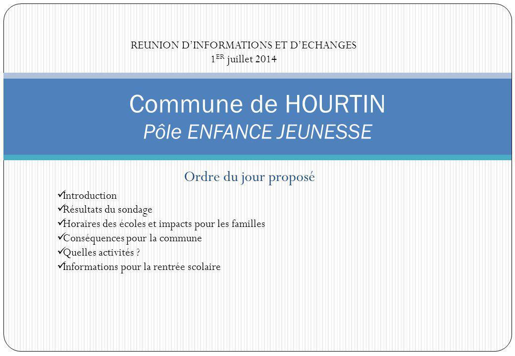 Ordre du jour proposé Commune de HOURTIN Pôle ENFANCE JEUNESSE Introduction Résultats du sondage Horaires des écoles et impacts pour les familles Conséquences pour la commune Quelles activités .