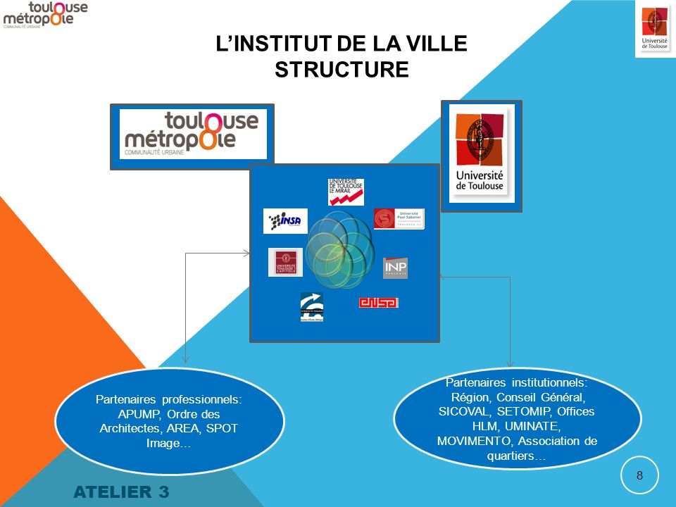 8 L'INSTITUT DE LA VILLE STRUCTURE Partenaires professionnels: APUMP, Ordre des Architectes, AREA, SPOT Image… Partenaires institutionnels: Région, Conseil Général, SICOVAL, SETOMIP, Offices HLM, UMINATE, MOVIMENTO, Association de quartiers… ATELIER 3