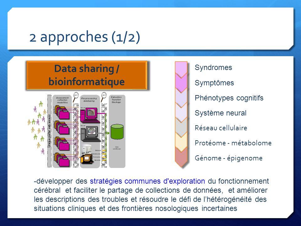 2 approches (1/2) Data sharing / bioinformatique Syndromes Symptômes Phénotypes cognitifs Système neural Réseau cellulaire Protéome - métabolome Génom