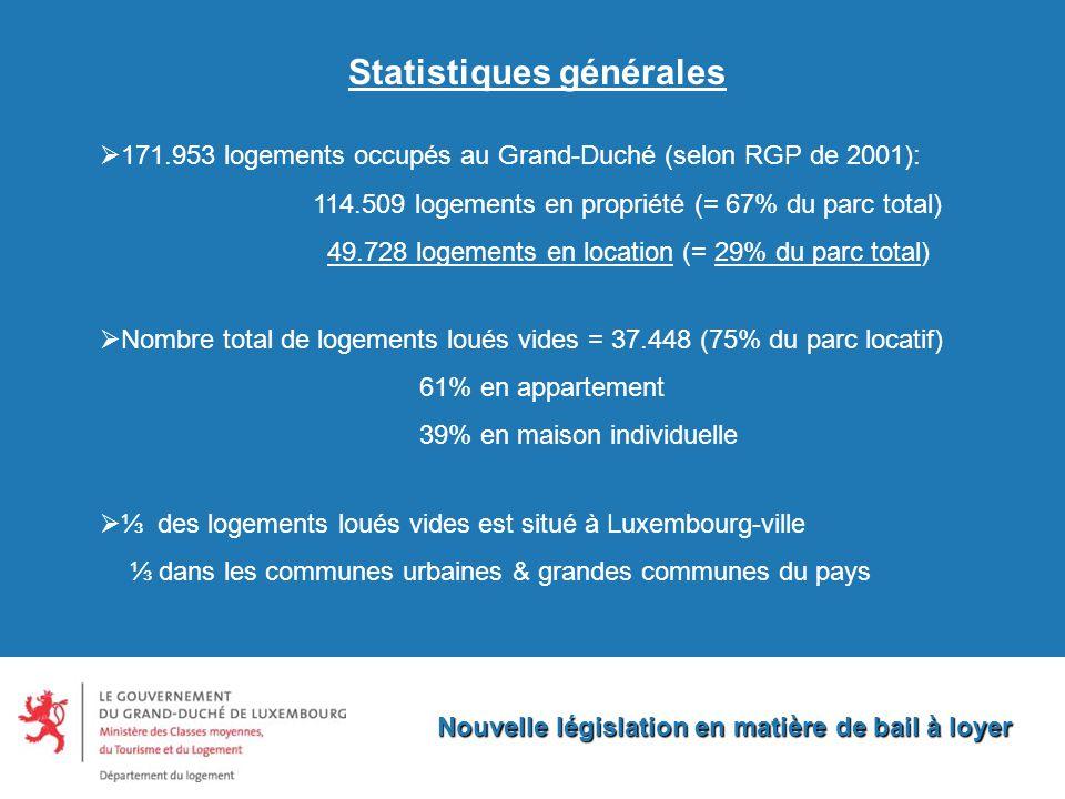 Statistiques générales Nouvelle législation en matière de bail à loyer  171.953 logements occupés au Grand-Duché (selon RGP de 2001): 114.509 logements en propriété (= 67% du parc total) 49.728 logements en location (= 29% du parc total)  Nombre total de logements loués vides = 37.448 (75% du parc locatif) 61% en appartement 39% en maison individuelle  ⅓ des logements loués vides est situé à Luxembourg-ville ⅓ dans les communes urbaines & grandes communes du pays