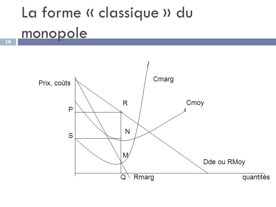 10 La forme « classique » du monopole Rmarg Dde ou RMoy Cmoy Cmarg P S N M R Q Prix, coûts quantités