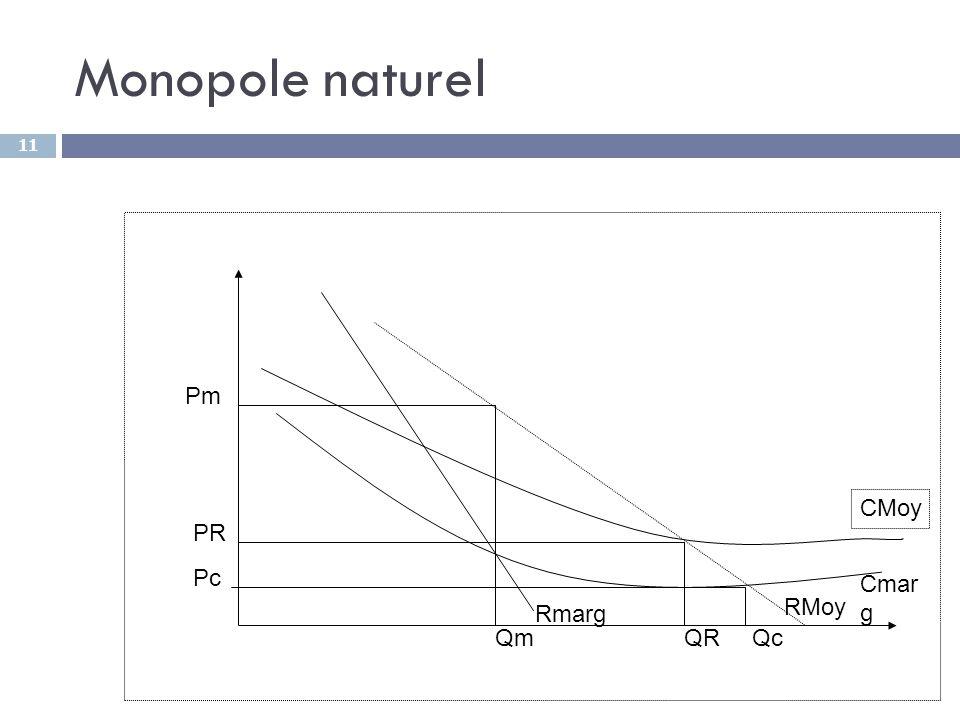 11 Monopole naturel Rmarg RMoy Cmar g CMoy Pm PR Pc QmQRQc
