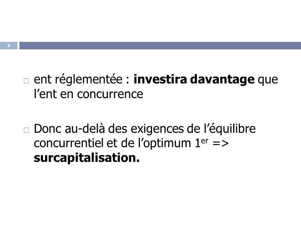  ent réglementée : investira davantage que l'ent en concurrence  Donc au-delà des exigences de l'équilibre concurrentiel et de l'optimum 1 er => sur