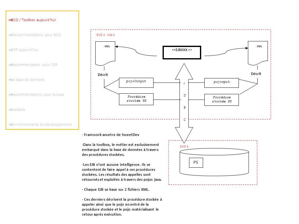 > DMZ 2 : WAS 2. XML Décrit pojonput pojoOutput DMZ 3 PS Procédure stockée PS JDBCJDBC - Framwork ancetre de SweetDev -Dans la toolbox, le métier est