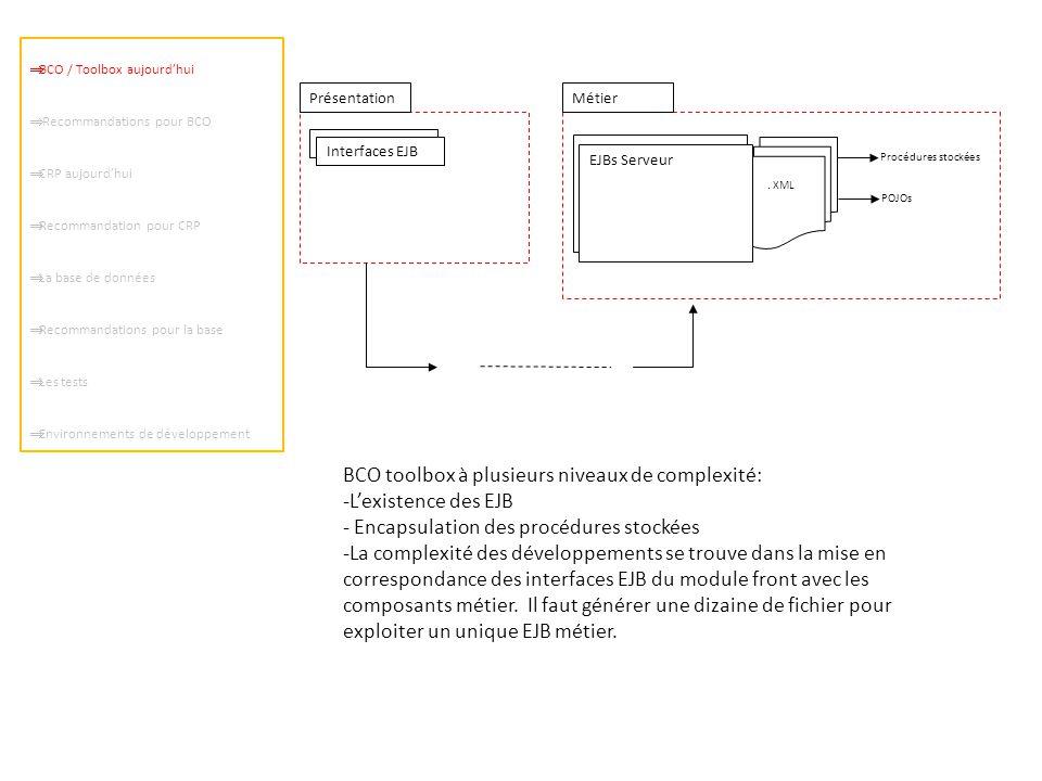 BCO / Toolbox aujourd'hui  Recommandations pour BCO  CRP aujourd'hui  Recommandation pour CRP  La base de données  Recommandations pour la base  Les tests  Environnements de développement EJBs Serveur.